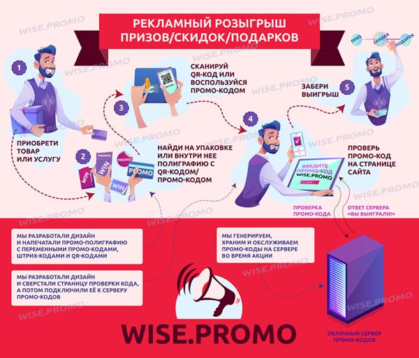 схема рекламного розыгрыша WISE.PROMO