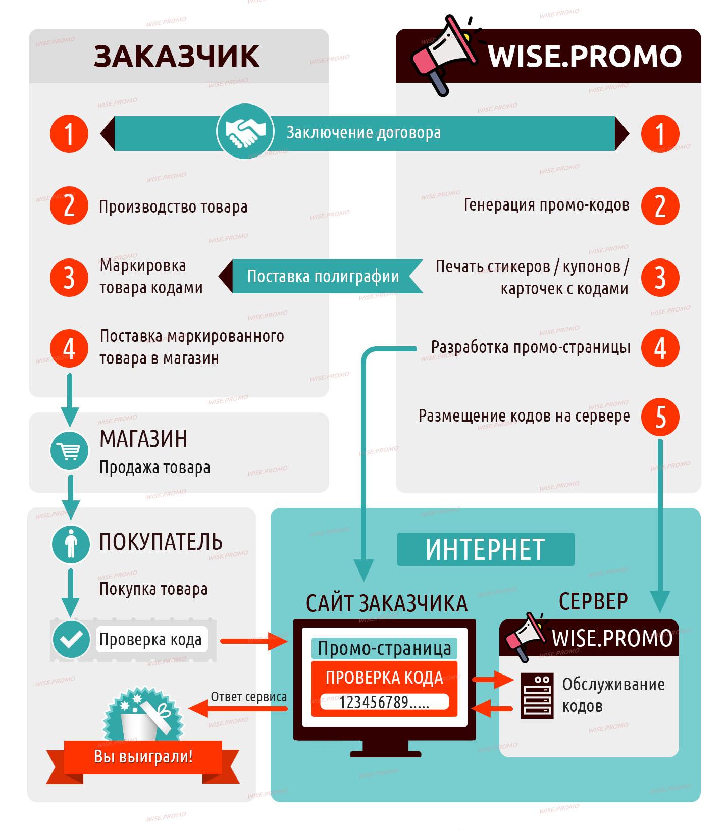 Схема рекламного розыгрыша призов